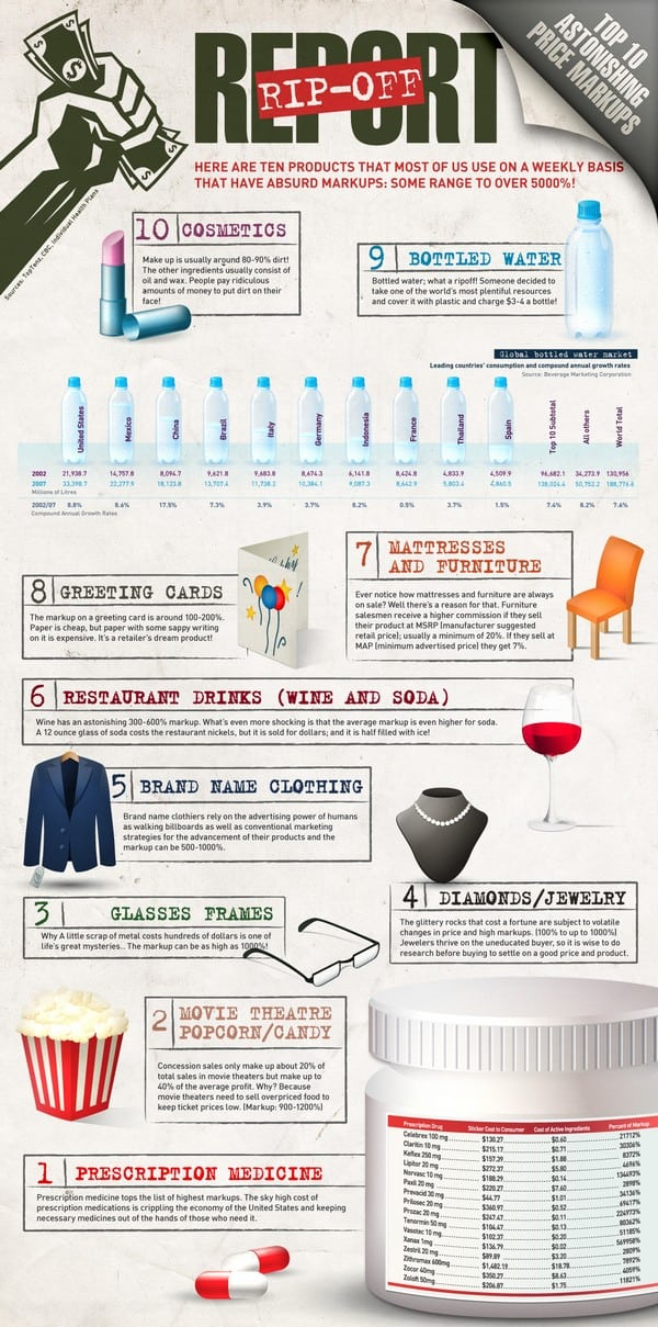 The Top 10 Ways Consumers Get Ripped Off Infographic