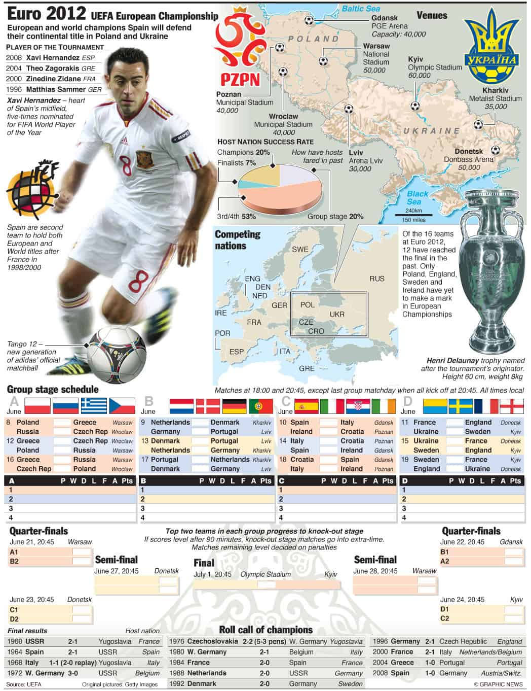 UEFA Euro 2012 Schedule Infographic