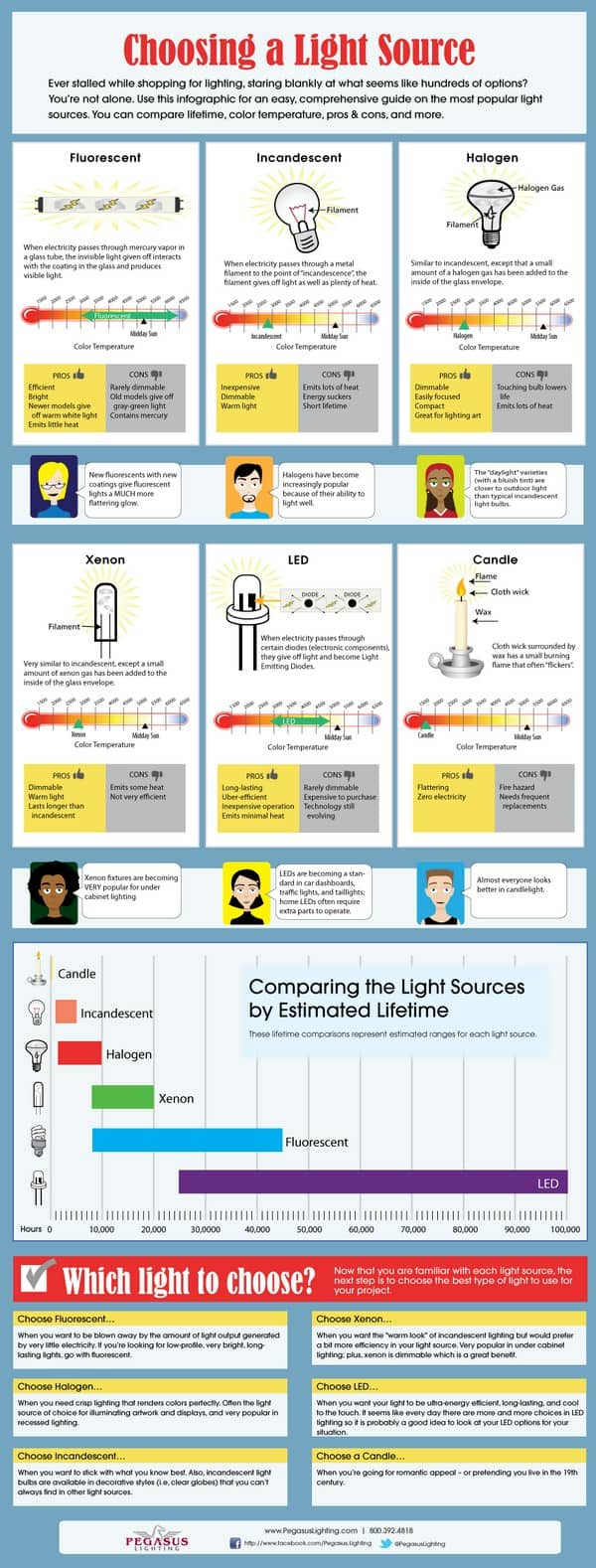 compare light sources ifographic