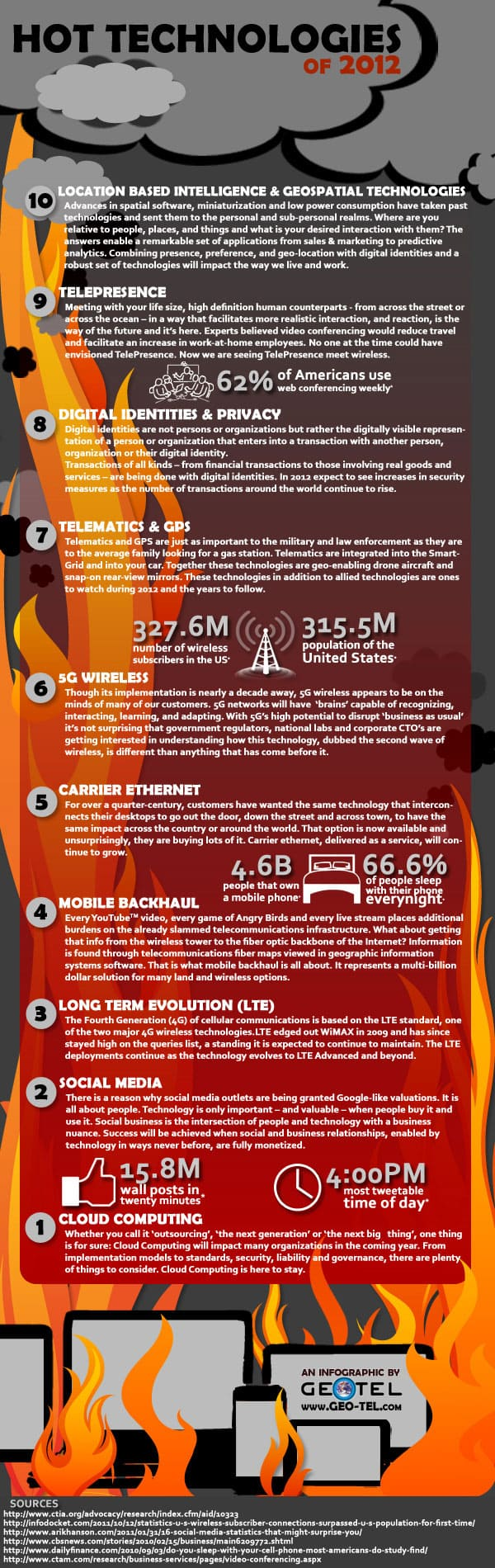Hot Technologies Of 2012 Infographic