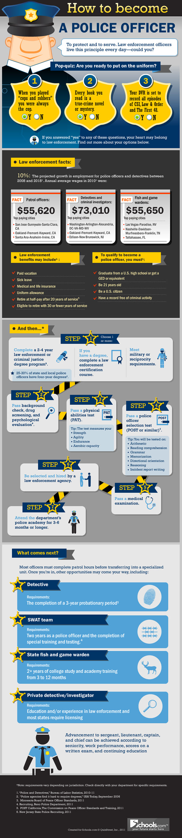 How to become a police officer infographic