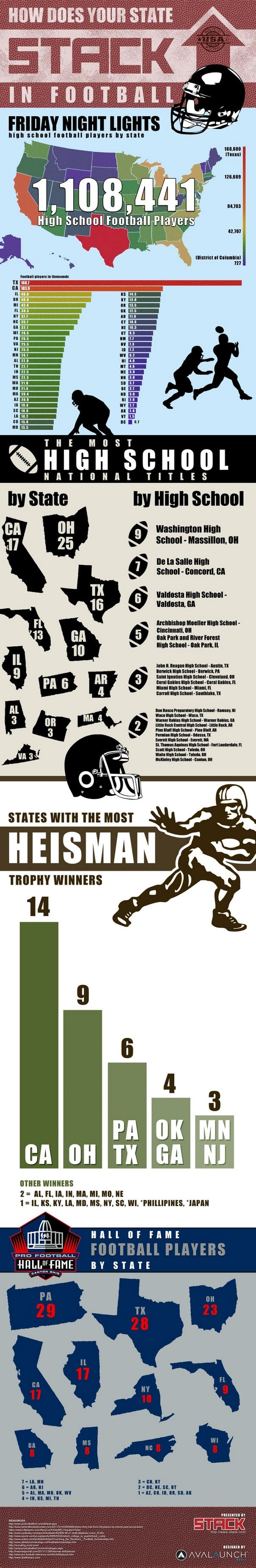 Ranking the Best Football States Infographic