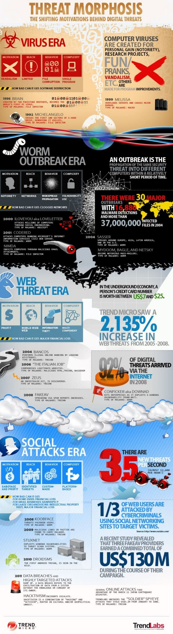 virusevolution infographic