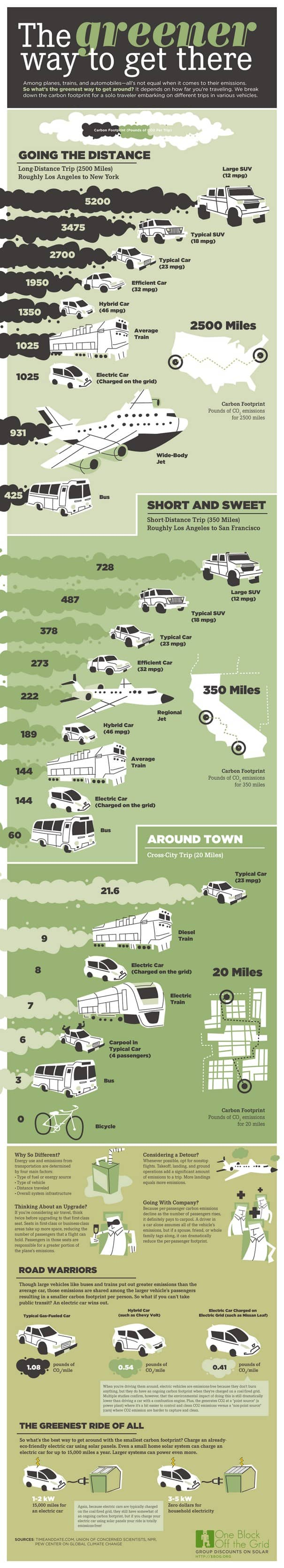 Infographic The Greener Way to Get There