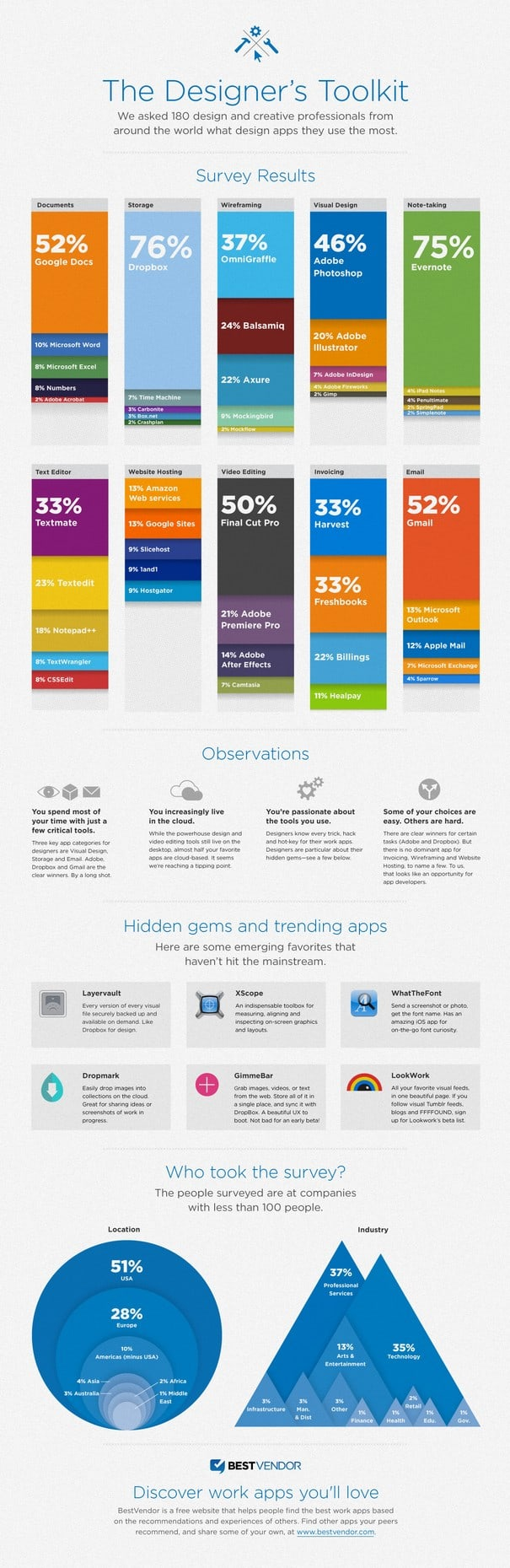 Infographic The Most Popular Design Tools