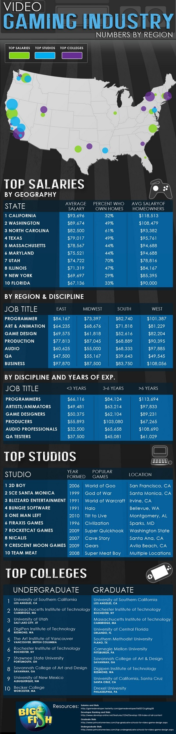 Top Gaming Studios Schools Salaries Infographic