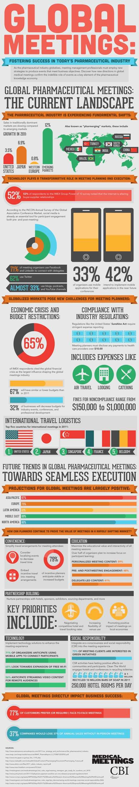 Global Medical Meetings Infographic