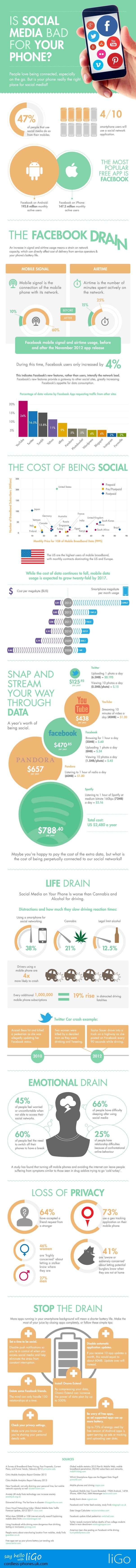 Is Social Media Bad For Your Phone Infographic3