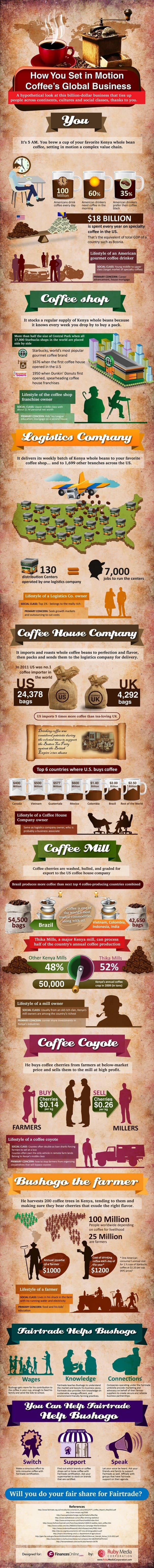 How You Set in Motion Coffees Global Business Infographic