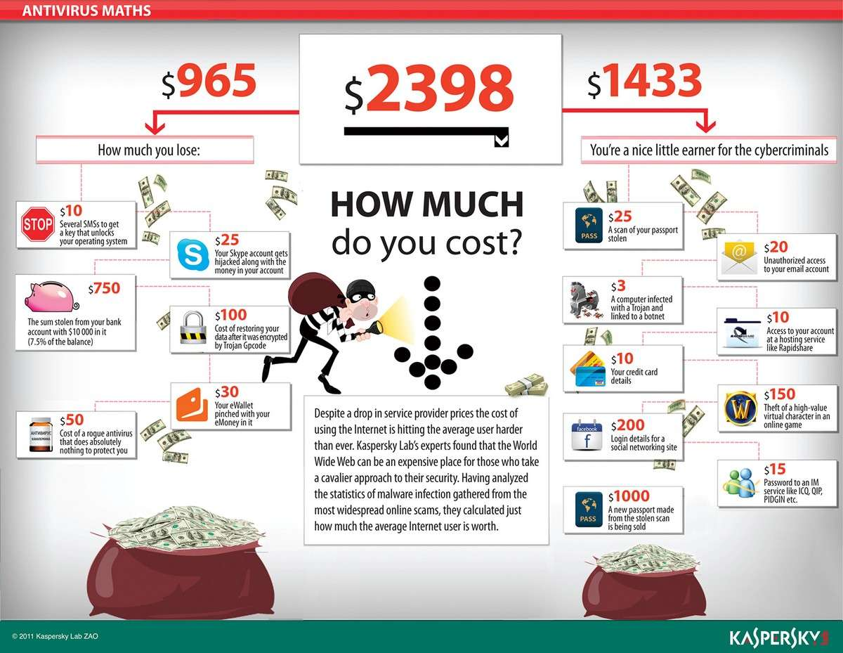 How much do you cost How much do you lose Infographic