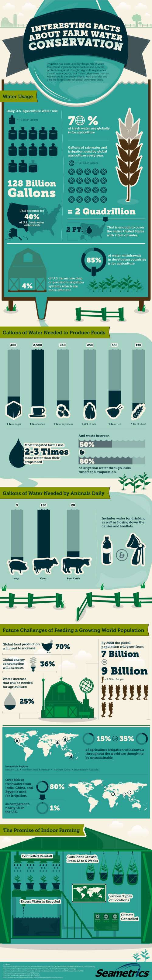 Interesting Facts About Farm Water Conservation Infographic