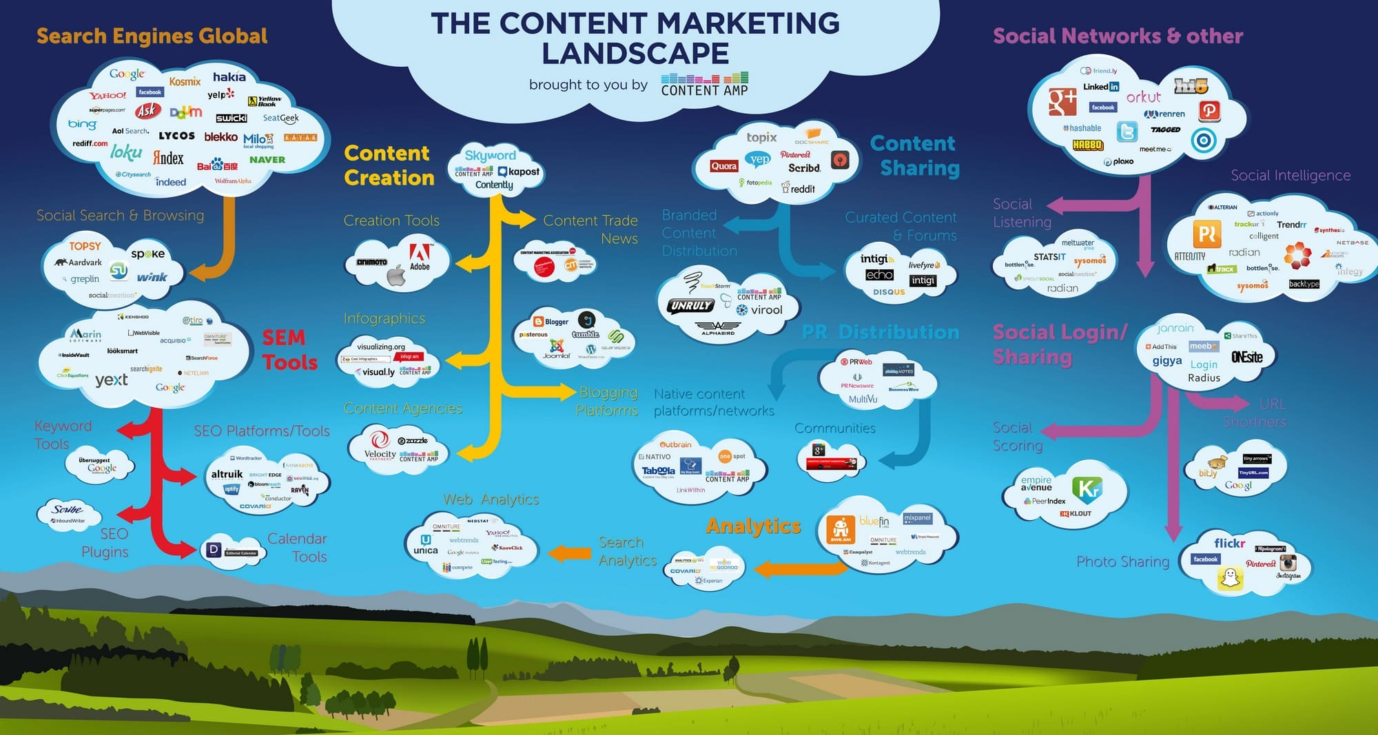 The Content Marketing Landscape Infographic
