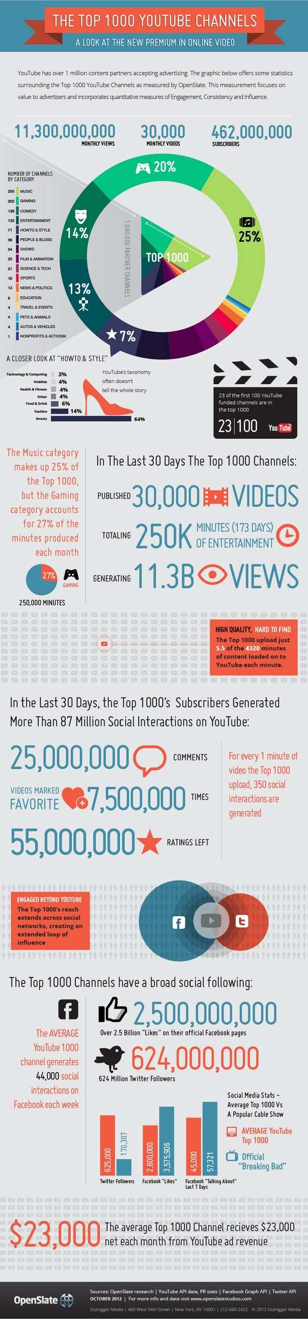 The Top 1000 Youtube Channels Infographic