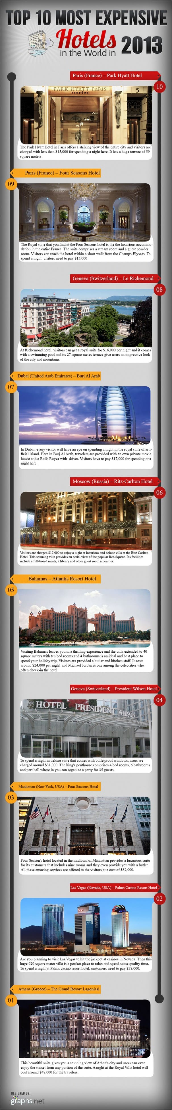 Top 10 Most Expensive Hotels in the World in 2013 Infographic