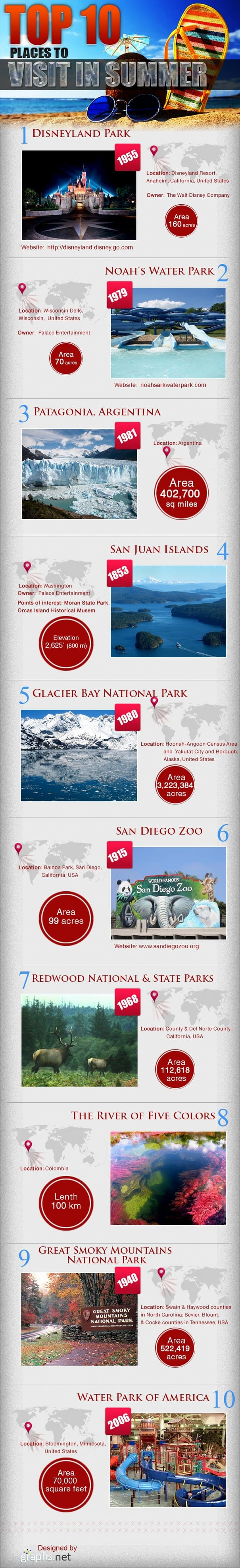 Top 10 Places to Visit in Summer Infographic