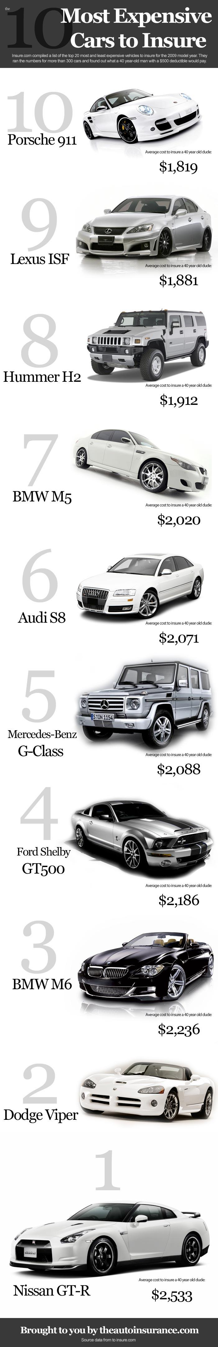 691 mostexpensivecars