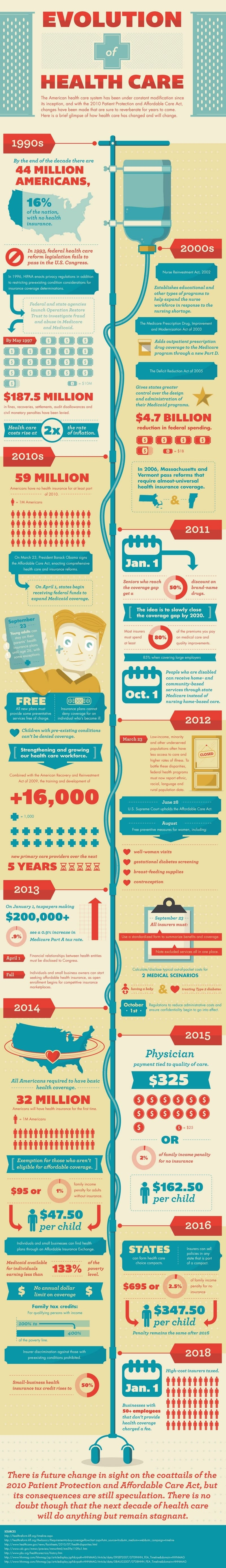 Evolution Healtcare infographic