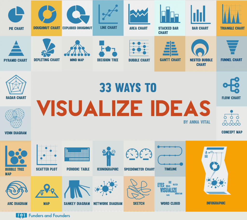 33 Ways to Visualize Ideas 1024x912