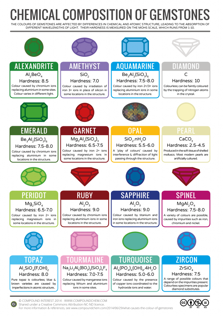 Chemical Composition of Gemstones