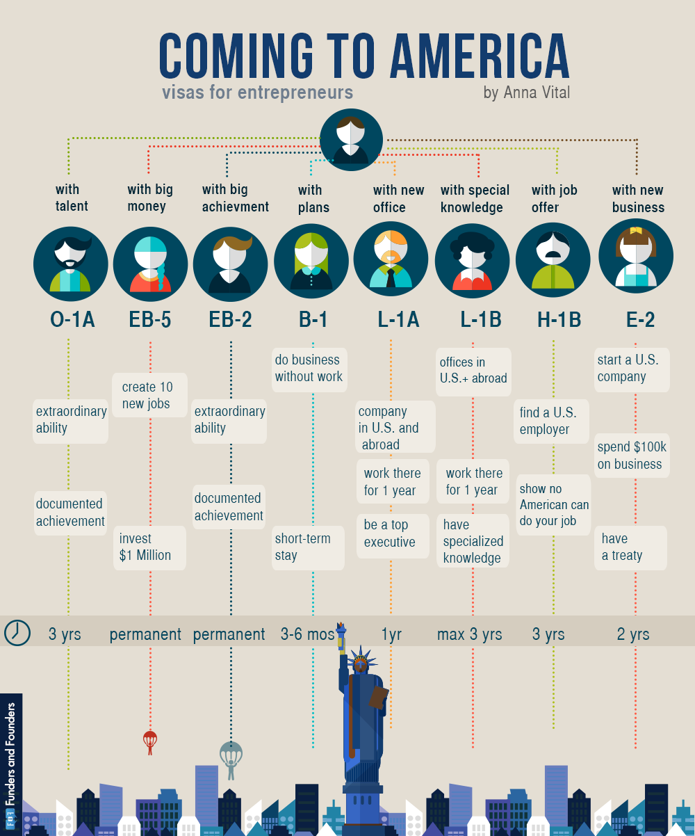 Coming to America for Entrepreneurs Infographic