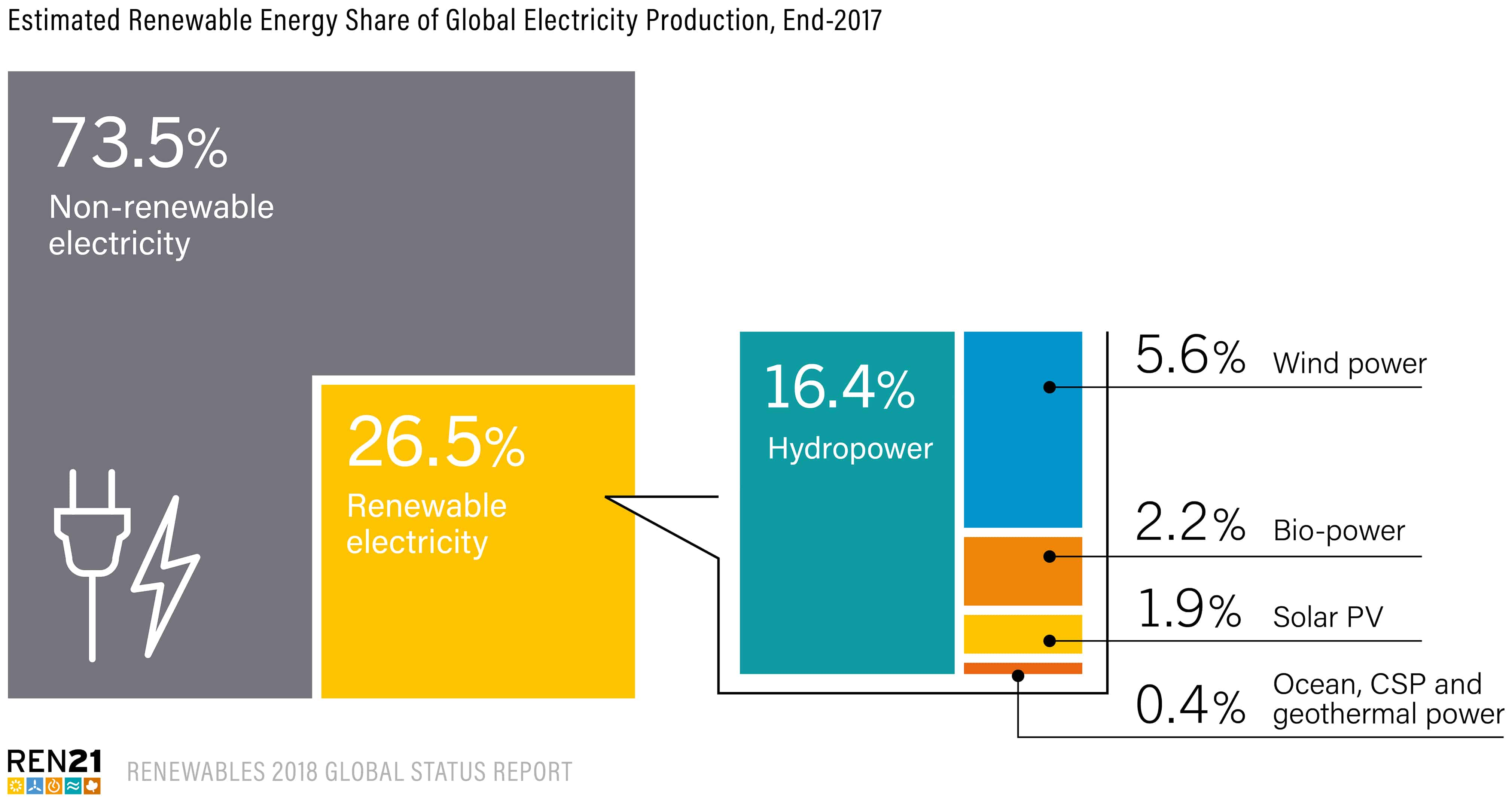 Estimated Renewable Energy Share of Global Electricity Production End 2017