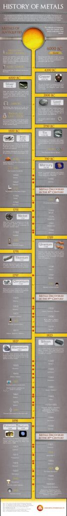 History of Metals Infographic 134x1024