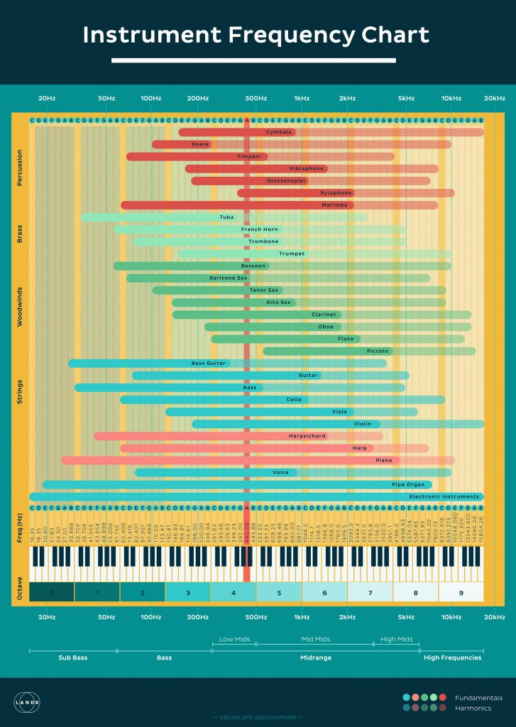 Instrument Frequency Chart 727x1024