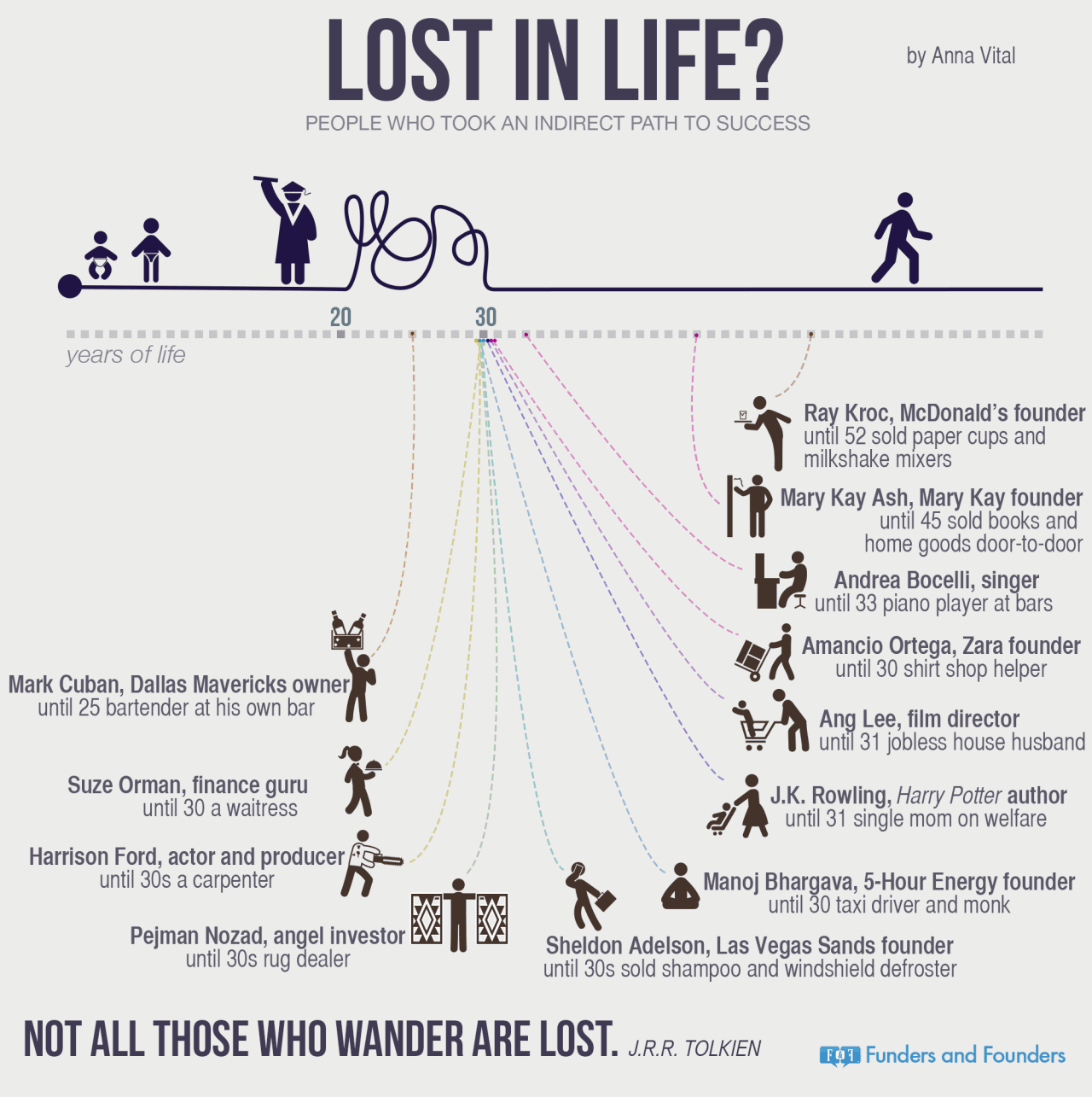 Lost In Life Infographic