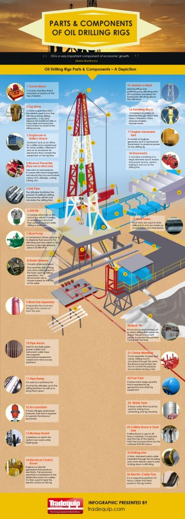 Parts and Components of Oil Drilling Rigs 366x1024