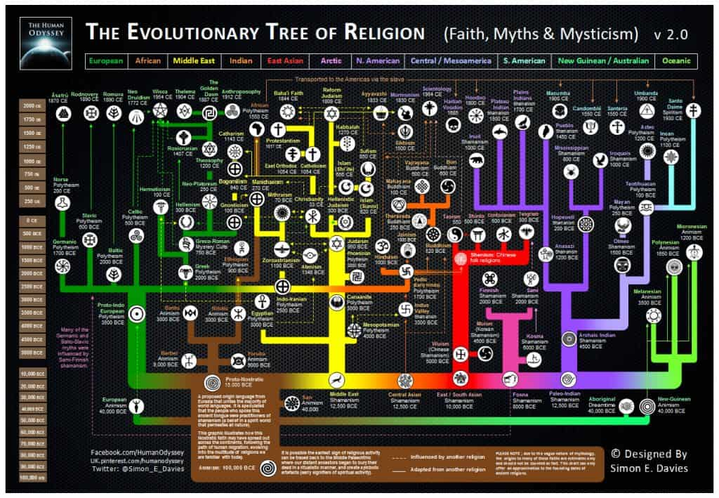 THE EVOLUTIONARY TREE OF RELIGION MAP 1024x709