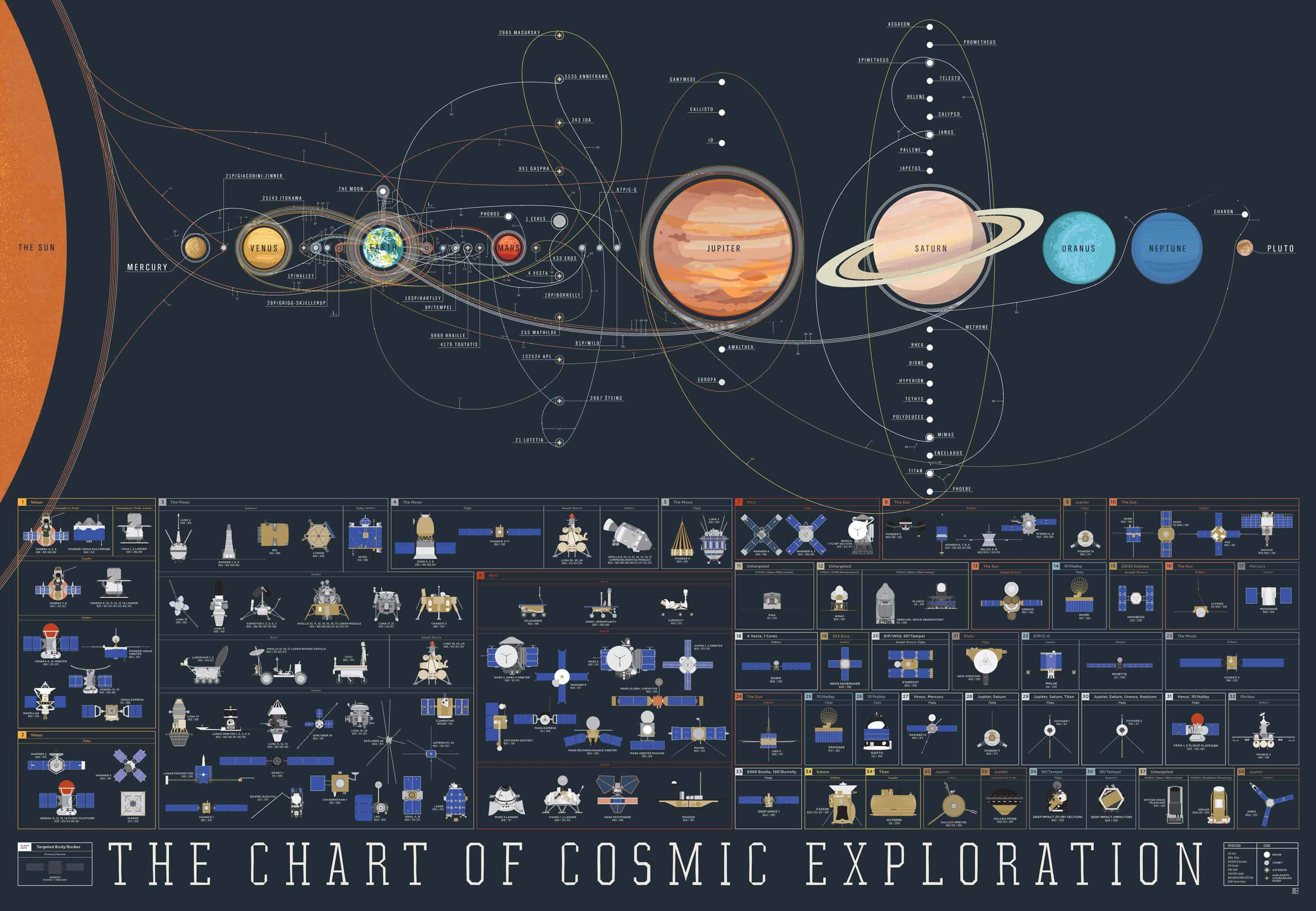 The Chart of Cosmic Exploration Elegantly Details 56 Years of Human Adventures into Space
