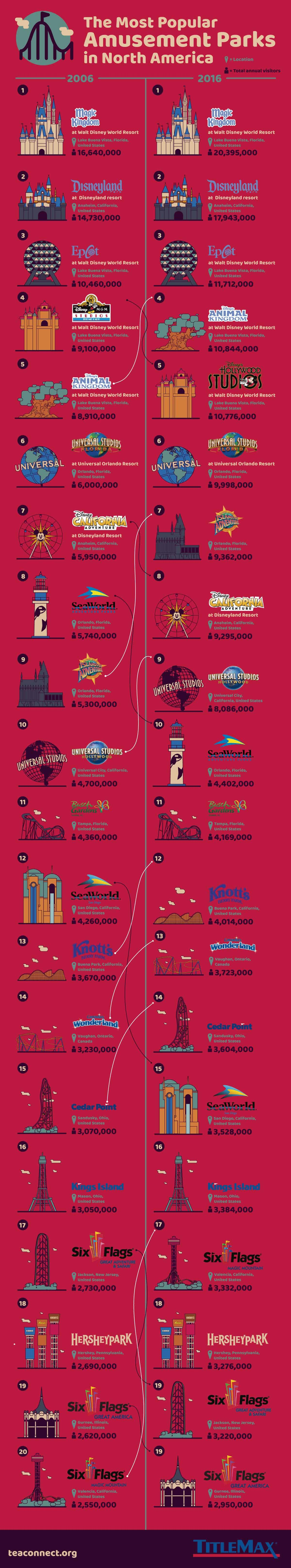 The Most Popular Amusement Parks in North America