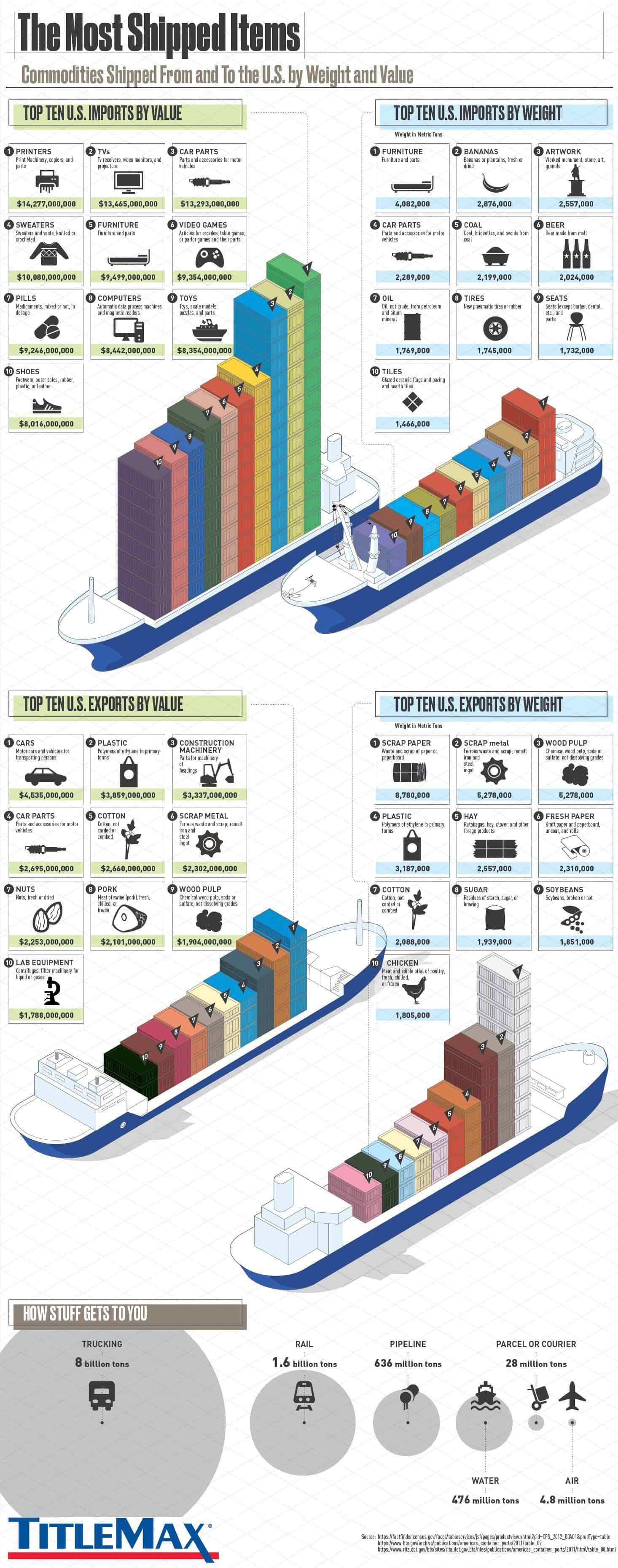 The Most Shipped Items by Weight and Value USA