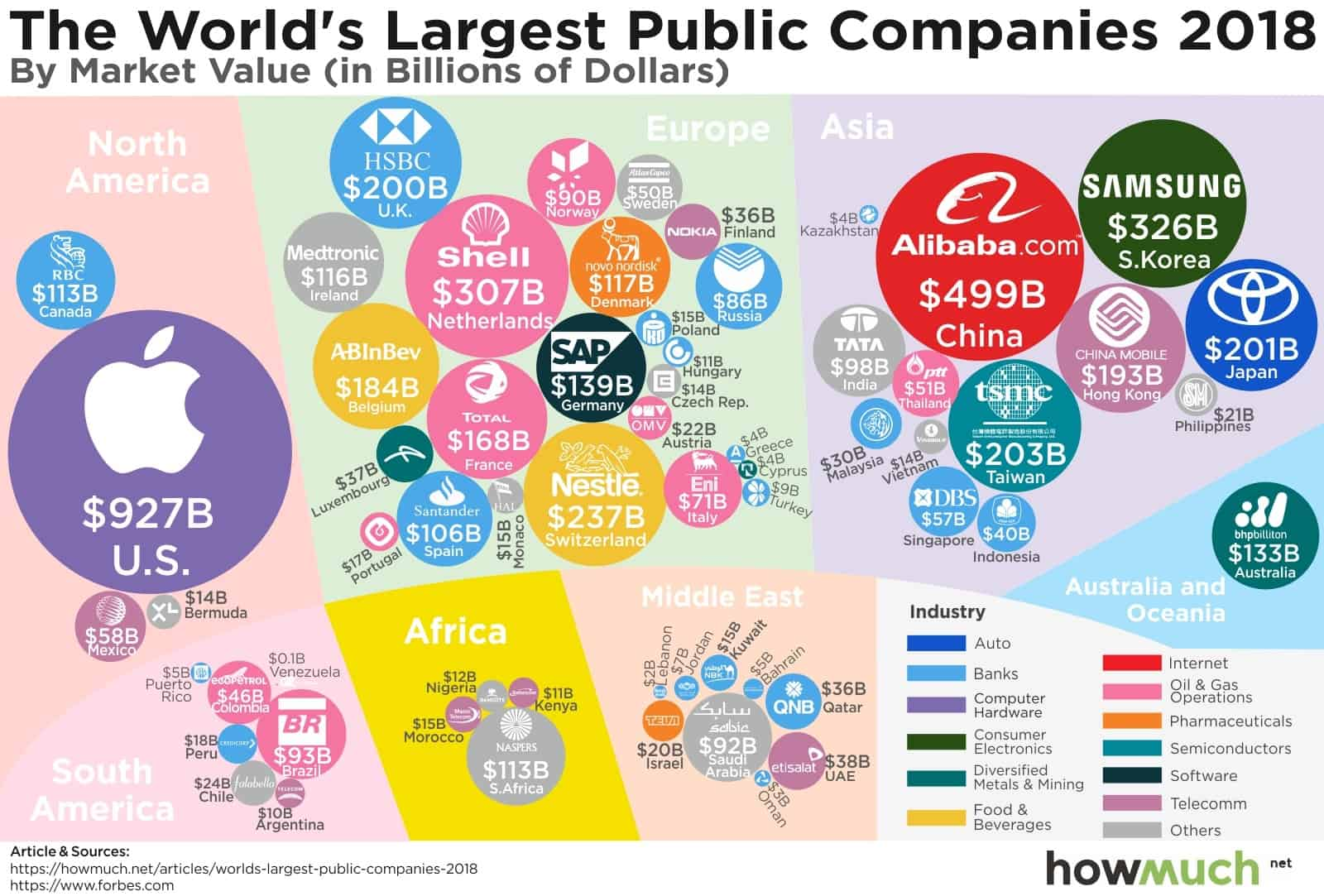 The Worlds Largest Public Companies 2018
