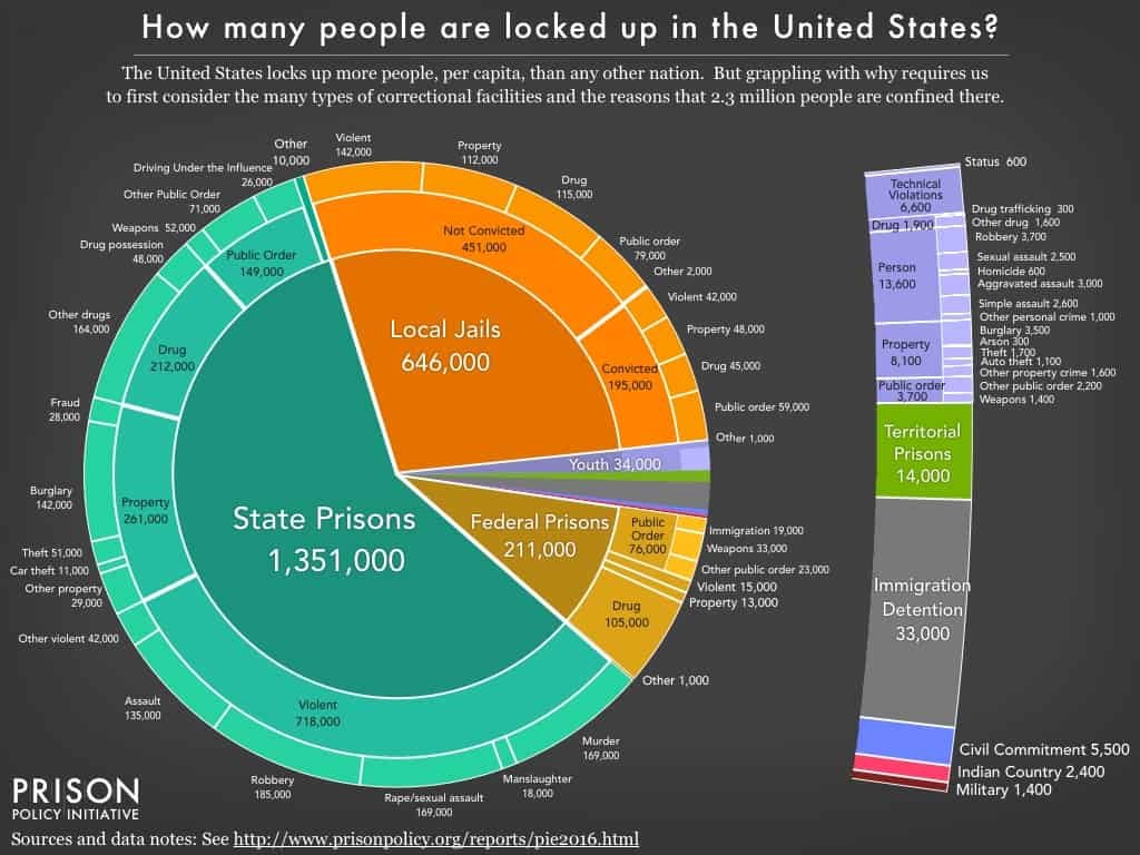 This Eye Opening Prison Population Pie Chart Will Blow Your Mind
