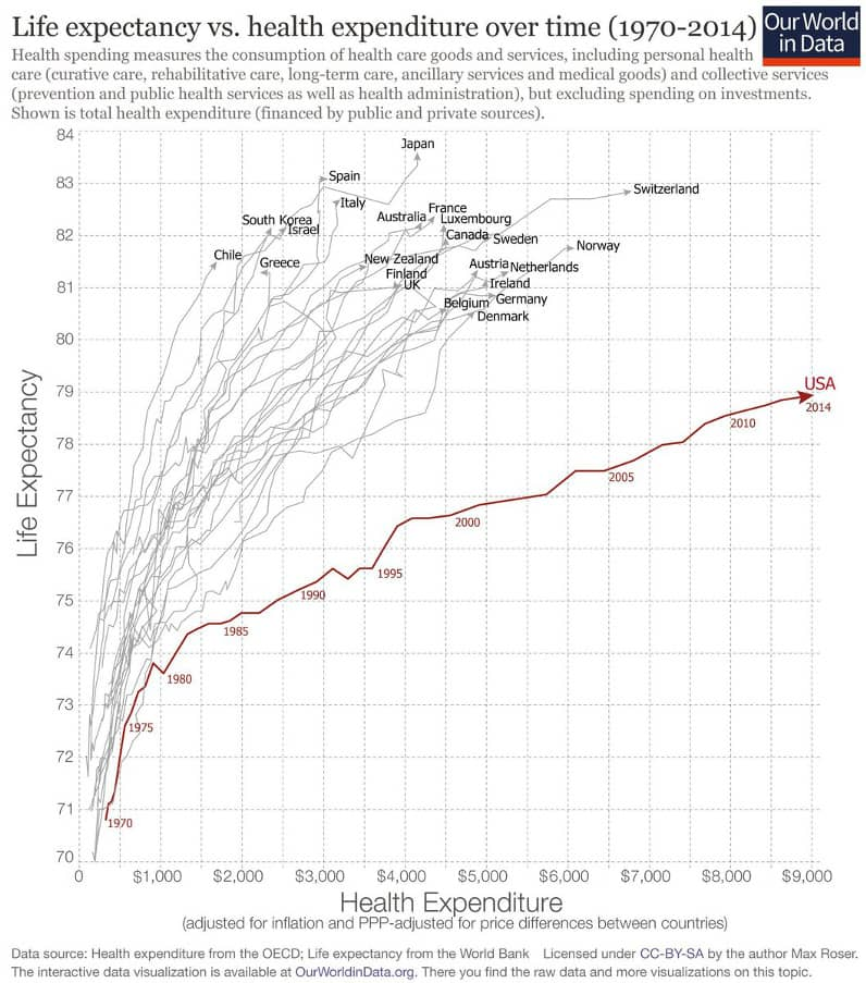 U.S. Healthcare is a Global Outlier and Not in a Good Way