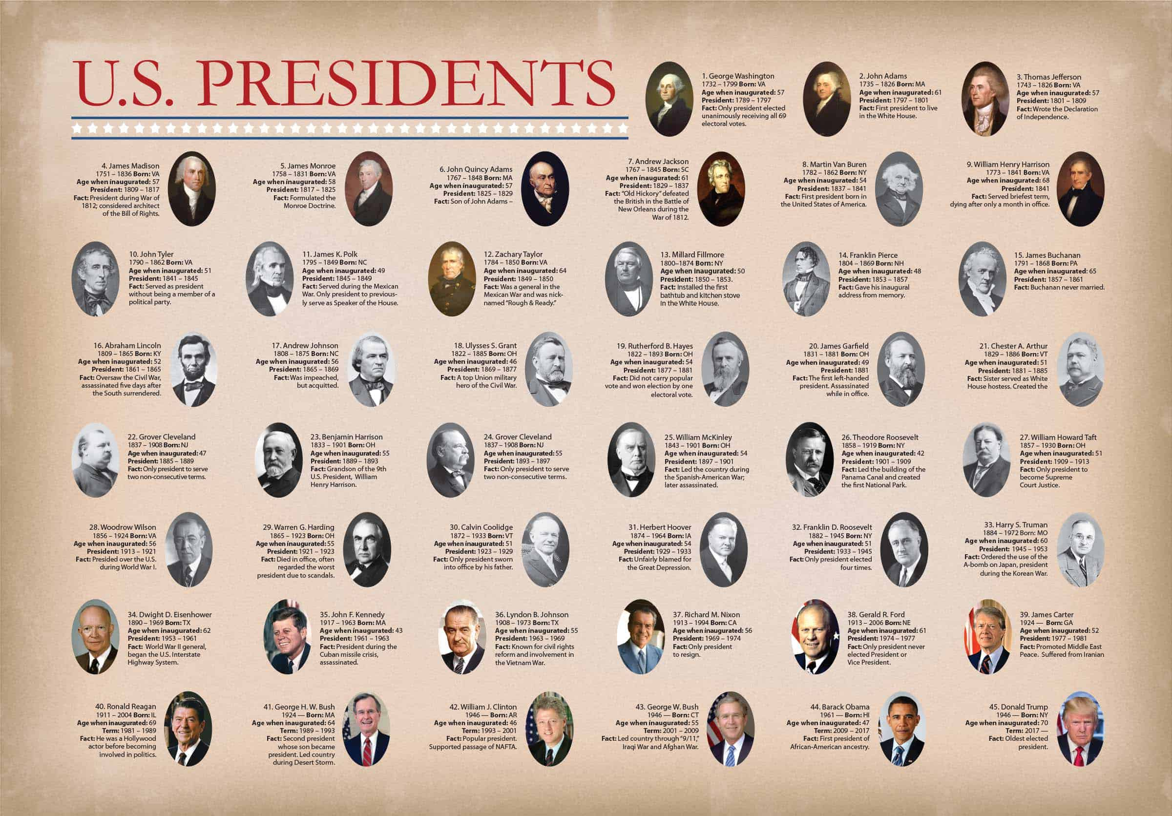 US Presidents Reference Poster