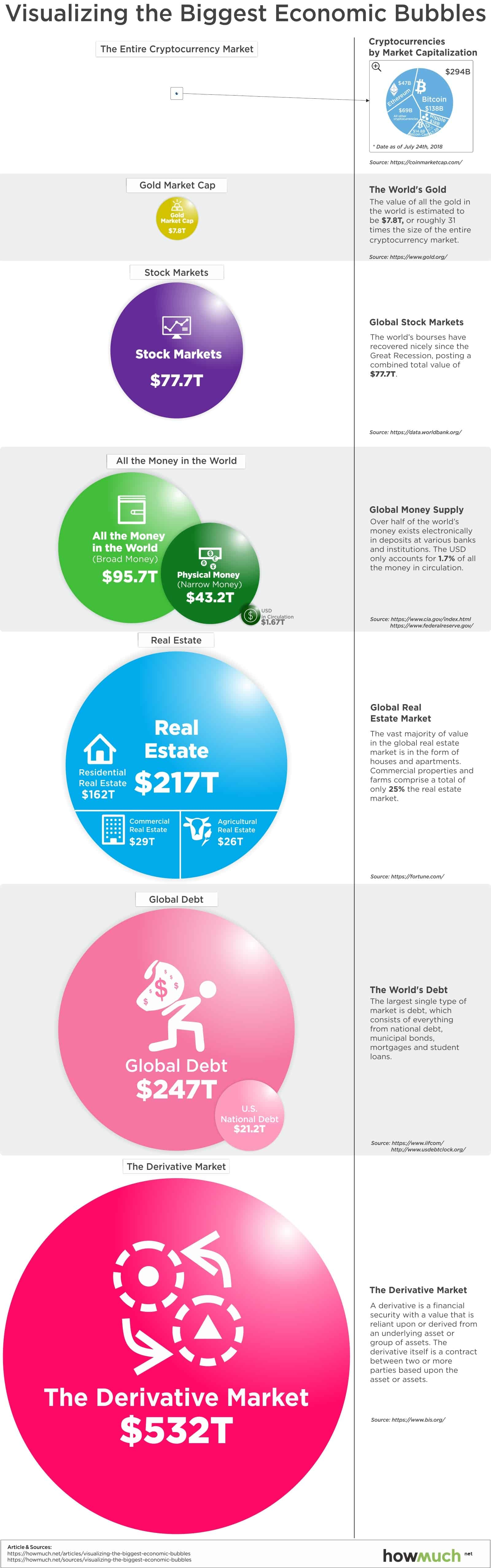 Visualizing the Biggest Economic Bubbles