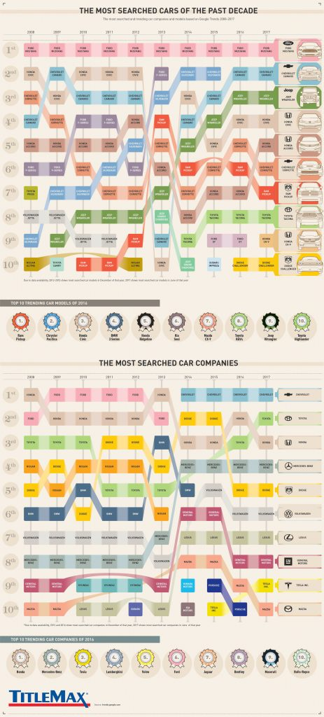What are the Most Searched for Cars in the Past Decade 463x1024