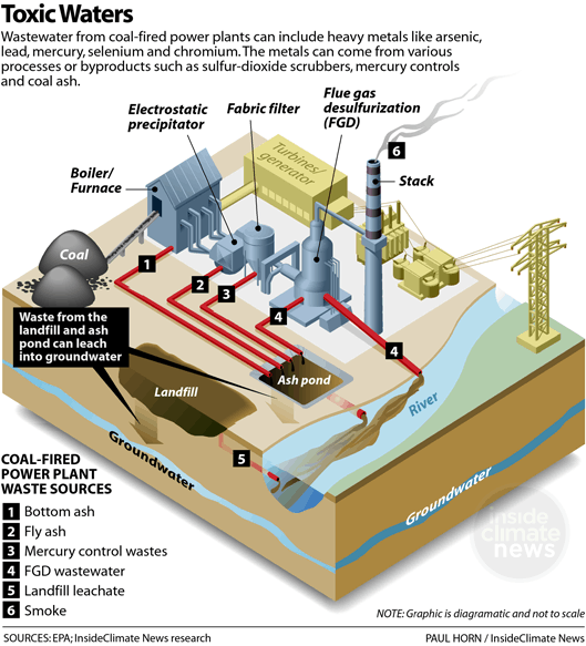 Coal Plant River Pollution Toxic Waters