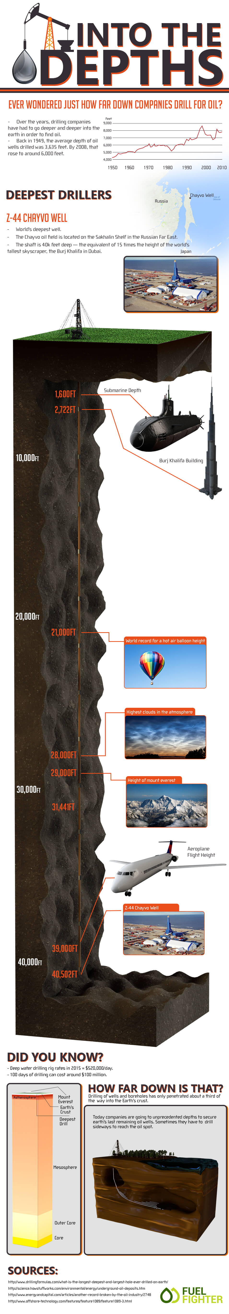 Worlds deepest oil well infographic