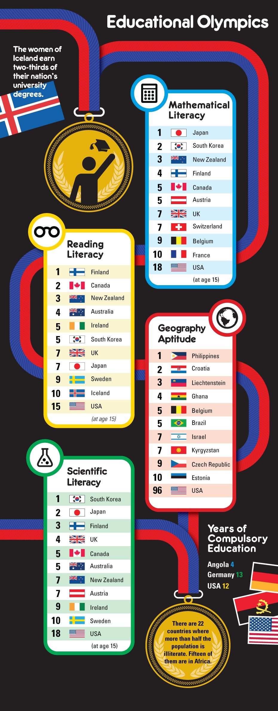 educational olympics literacy by nation