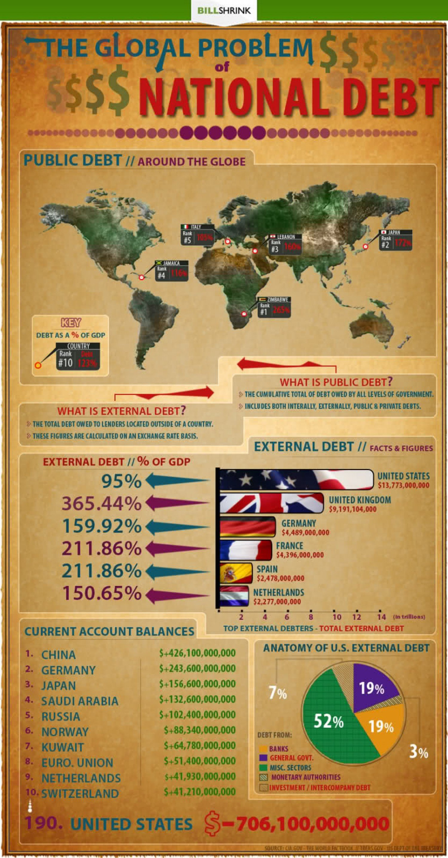 the global problem of national debt