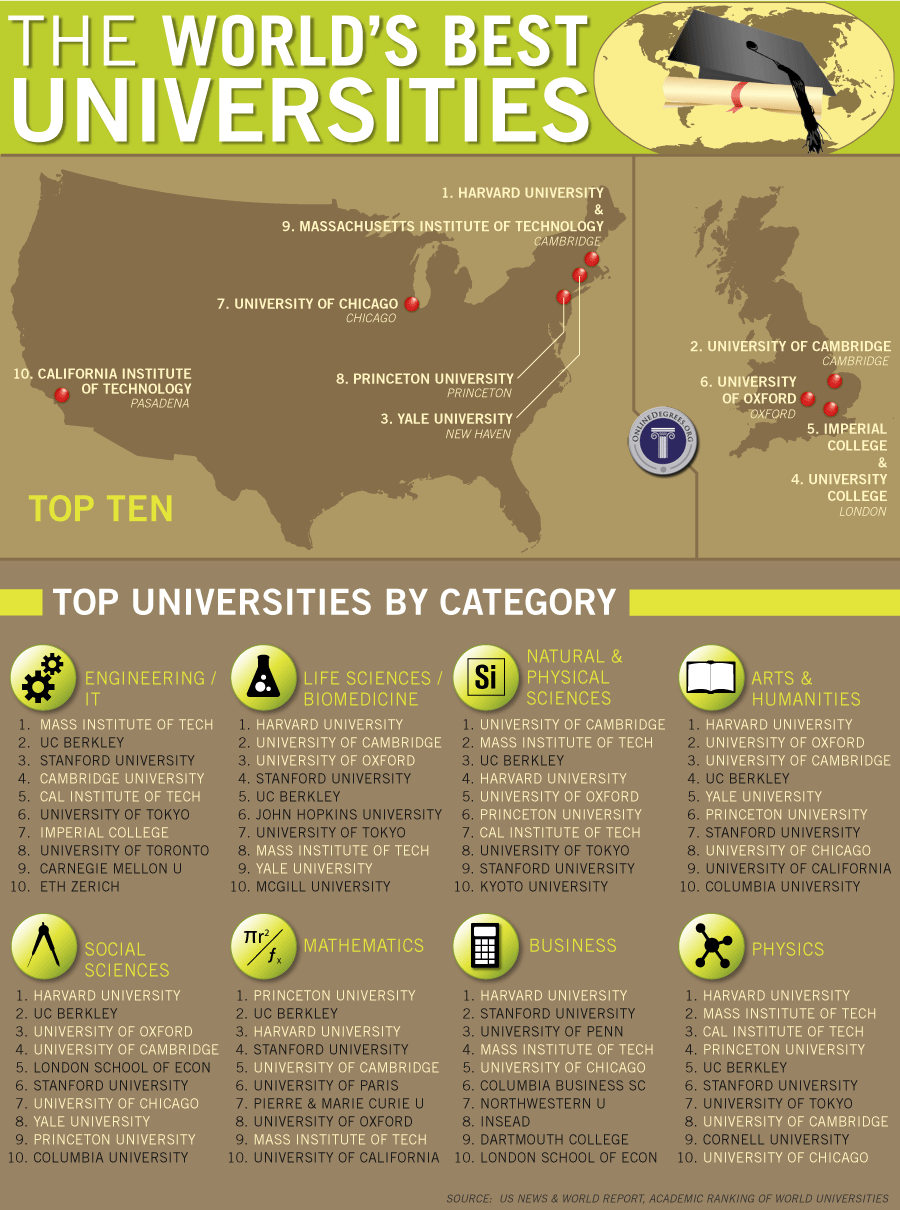the worlds best universities